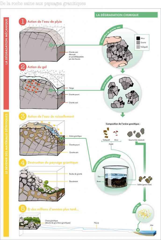 Formation d'argile suite à l'érosion d'un massif granitique.